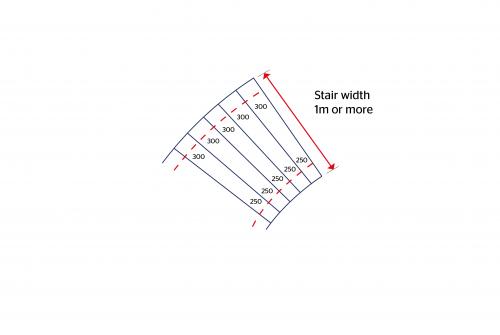 Stair width